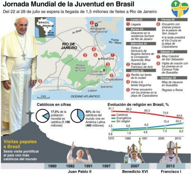 Brasil, Jornada Mundial de la Juventud