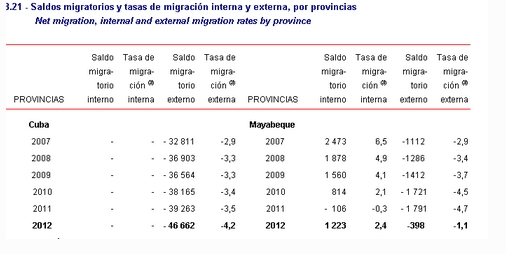 datos migratorios Cuba 2012