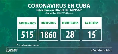 Al cierre del 9 de abril  el Coronavirus en Cuba deja   15 muertes, 564 casosdiagnósticados